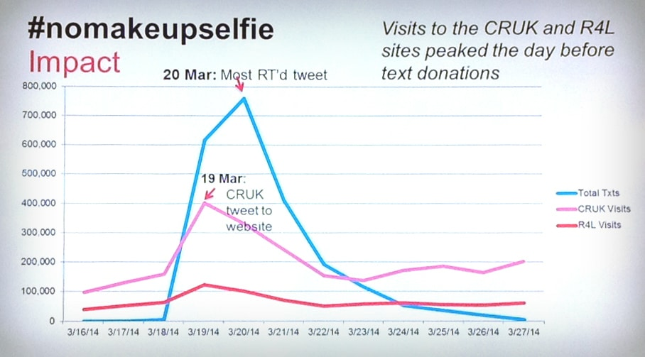 Social Media for Charities: What Next?