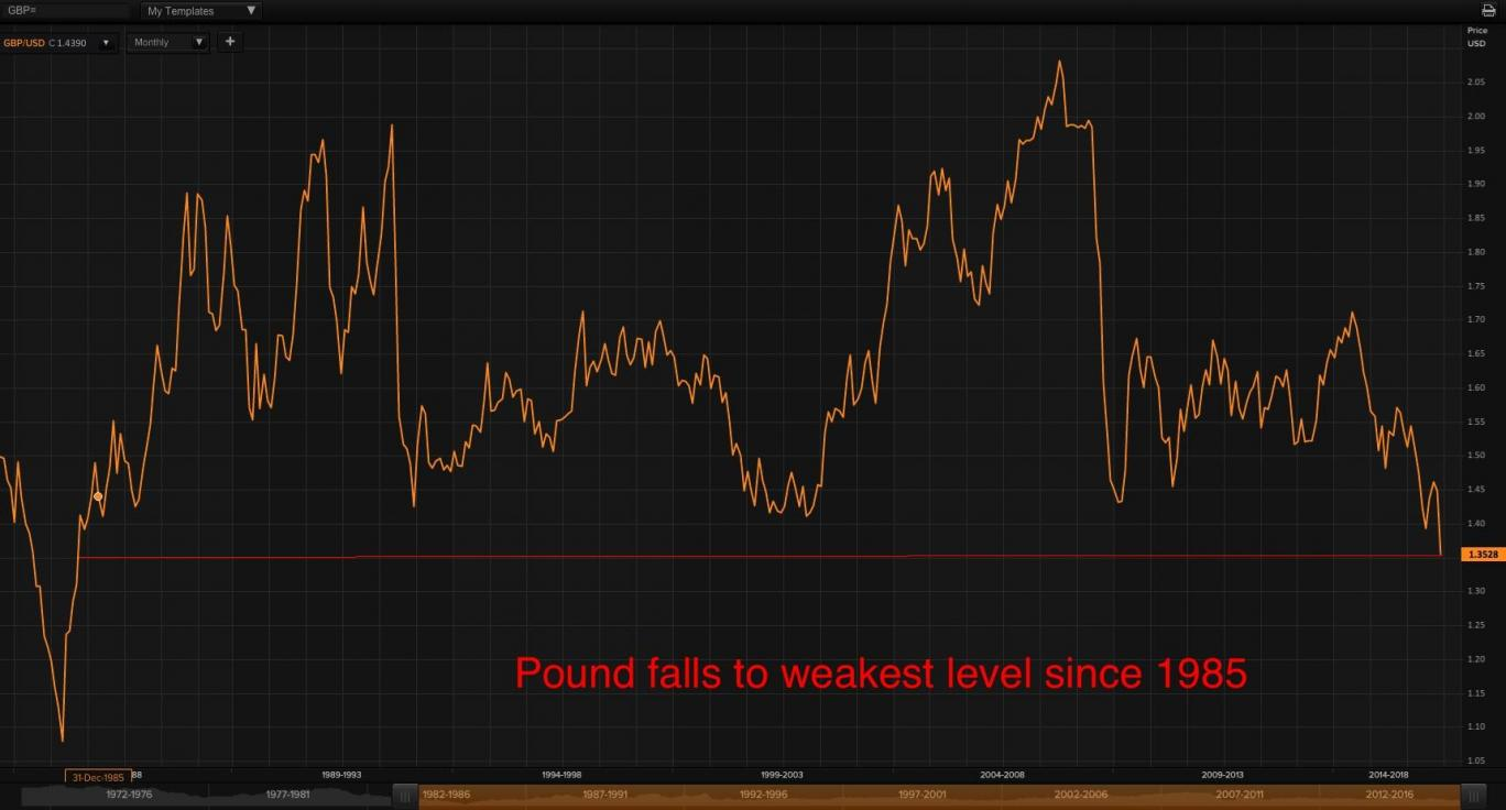 Pound lowest since 1985