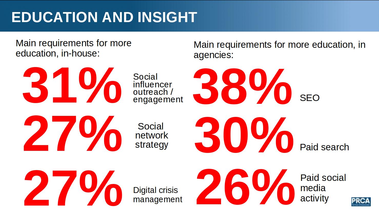 2016 prca digital report