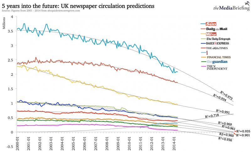 uk newspaper circulations